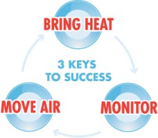 Bed Bug Keys- Heat, Move Air, Monitor,